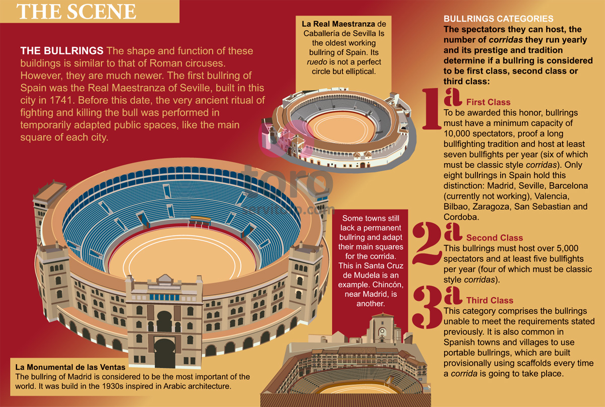 The Bullring, The scene, Bullring Map, Spanish Bullring