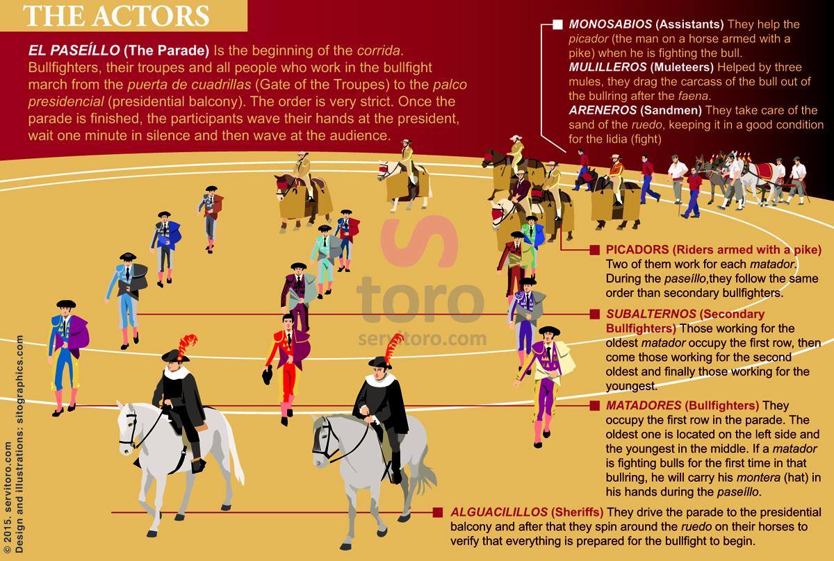The Parade the beginning of Corrida, bullfighters, actors