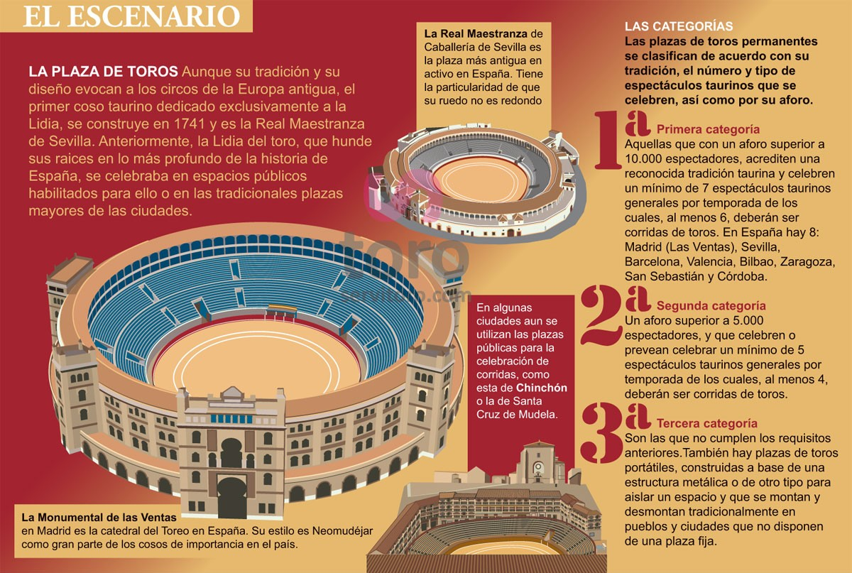 A bullring is an arena where bullfighting is performed