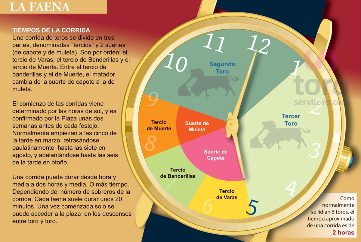 The program of the bullfight and the timing